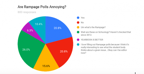 Are Rampage Polls Annoying?