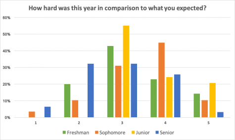 Student responses to a poll asking them to rate the difficulty of their year as compared to their expectation.