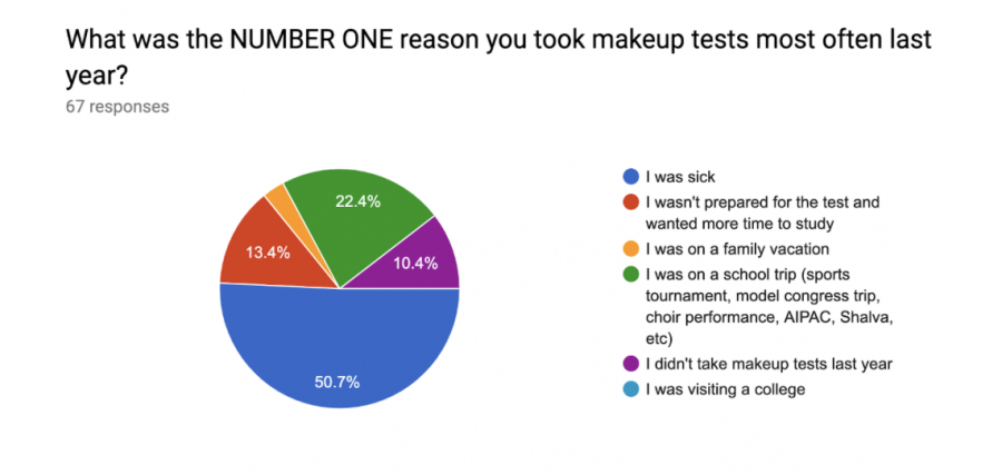 New Makeup Test Policy