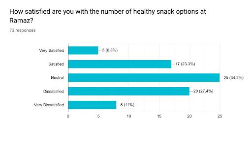 Poll: Vending Machines