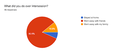How do Ramaz Students Spend Intersession?
