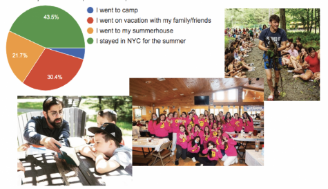 How Did Ramaz Students Spend Their Summers?